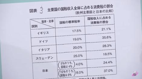 主要国国税収入に占める消費税の割合.png