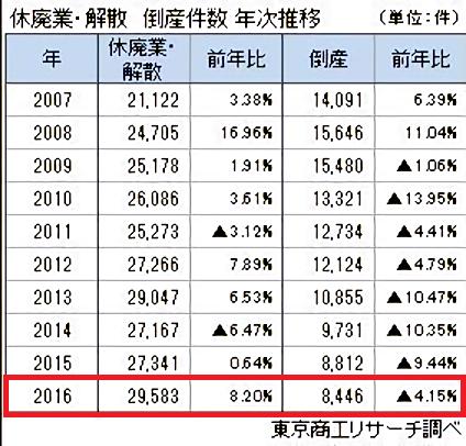 休廃業・倒産件数(Photo)(noise_scale)(Level1)(x1.500000).png