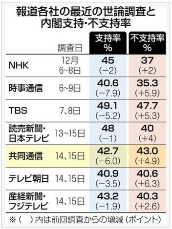 各報道世論調査R1.12.16.PNG