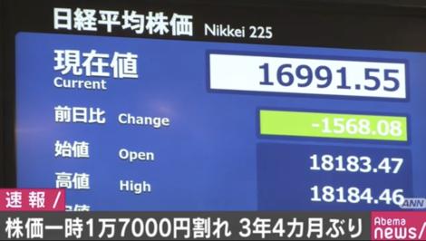 日経17000円割れ.PNG