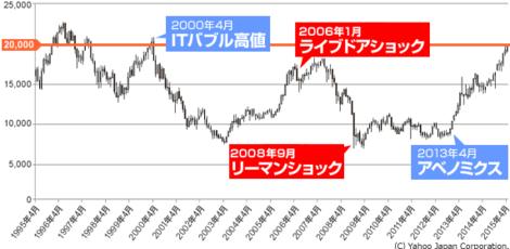 日経平均 20年.png