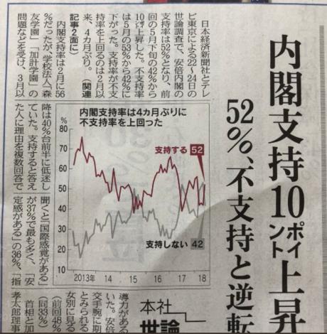 日経政権支持率52%.PNG